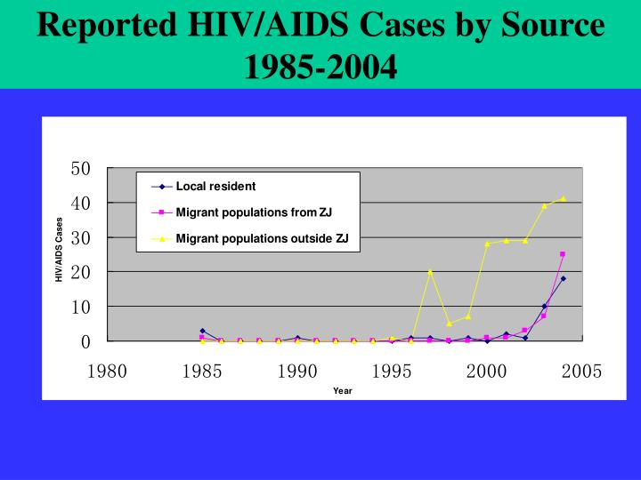 Reported HIV/AIDS Cases by Source 1985-2004
