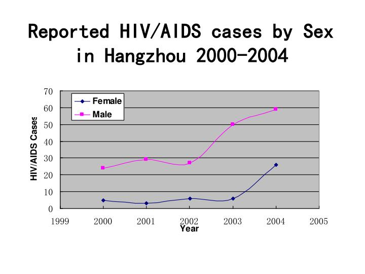 Reported HIV/AIDS cases by Sex in Hangzhou 2000-2004