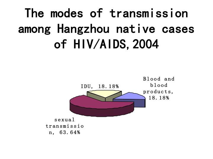 The modes of transmission among Hangzhou native cases of HIV/AIDS,2004