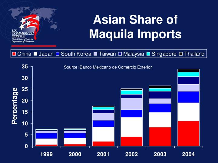 Asian Share of