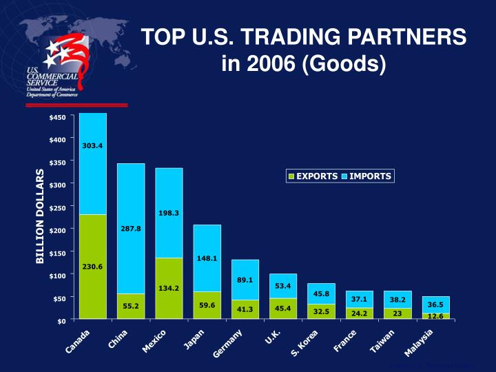 TOP U.S. TRADING PARTNERS in 2006 (Goods)