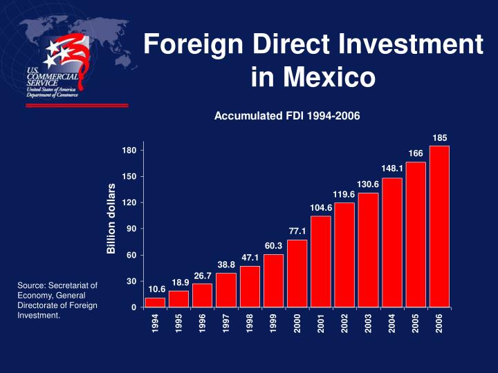 Foreign Direct Investment in Mexico