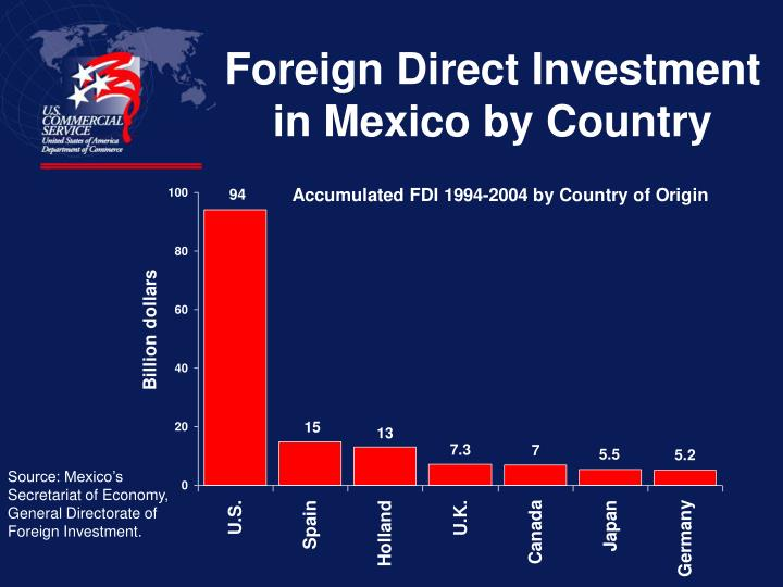 Foreign Direct Investment in Mexico by Country