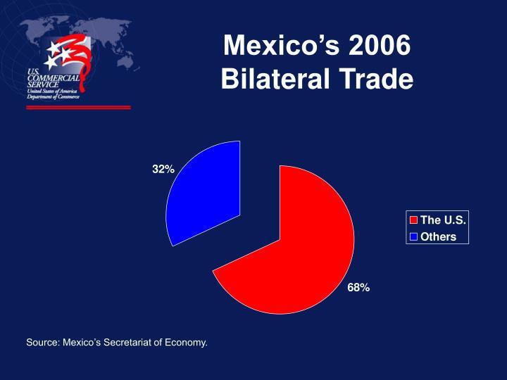 Mexico's 2006 Bilateral Trade
