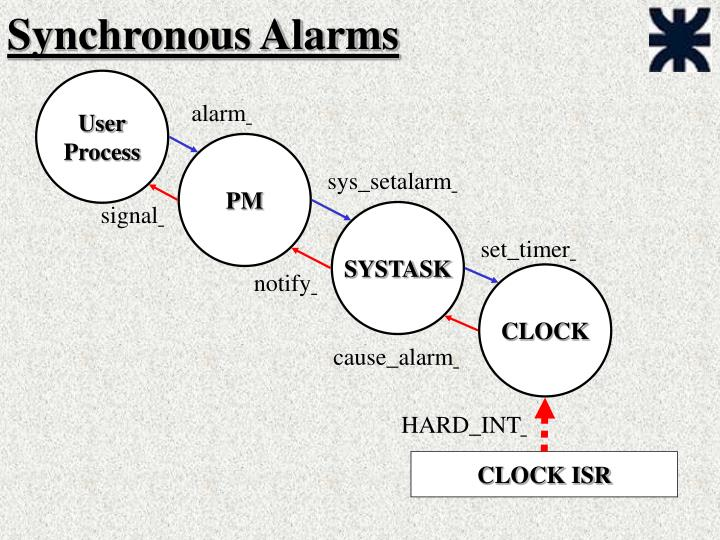 Synchronous Alarms