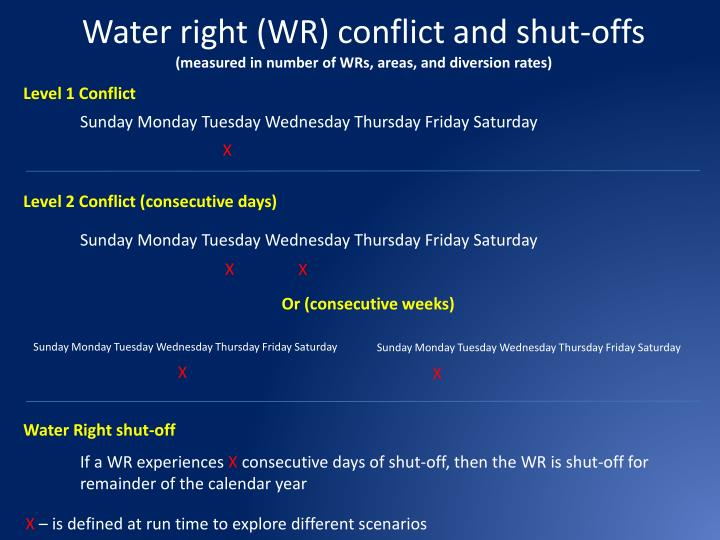 Water right (WR) conflict and shut-offs