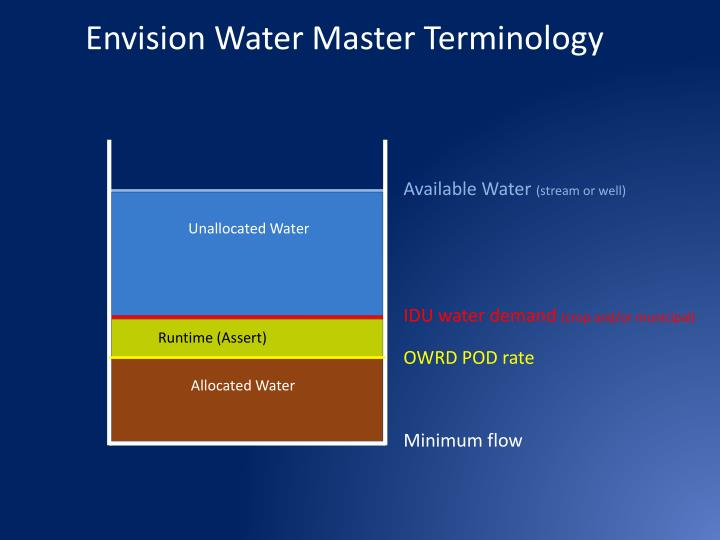 Envision Water Master Terminology