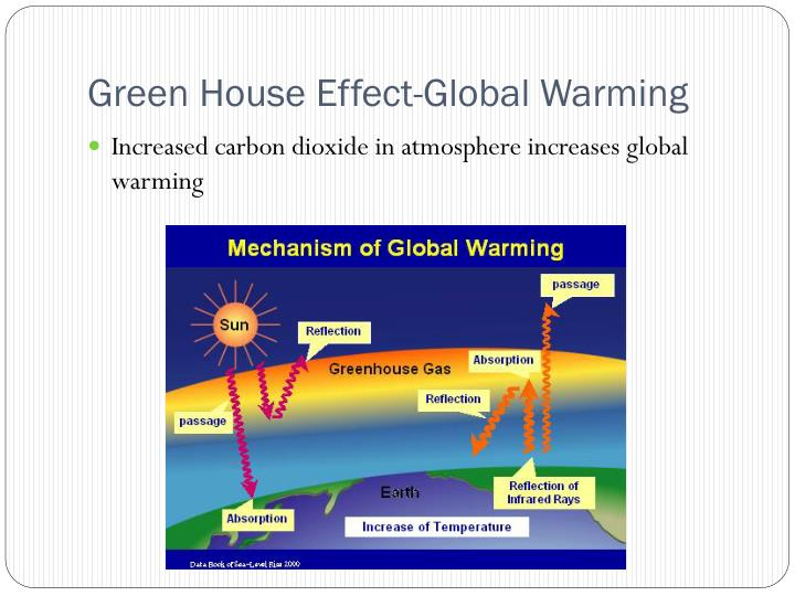 Green House Effect-Global Warming