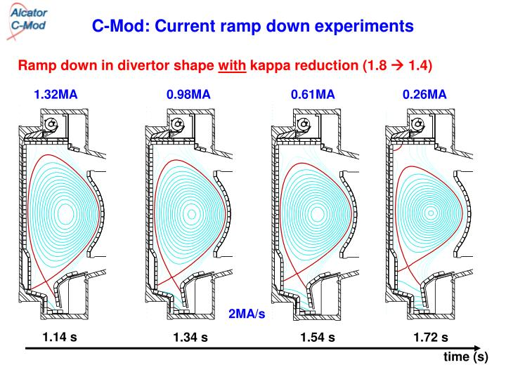 C-Mod: Current ramp down experiments