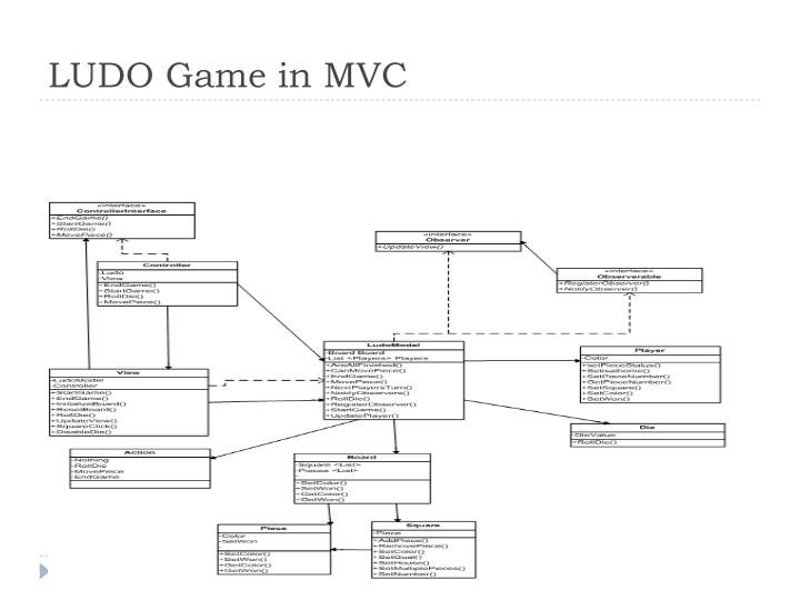 LUDO Game in MVC