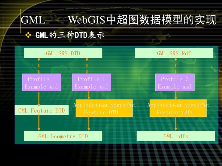 GML SRS DTD