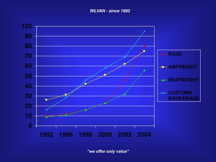 RILVAN - since 1992