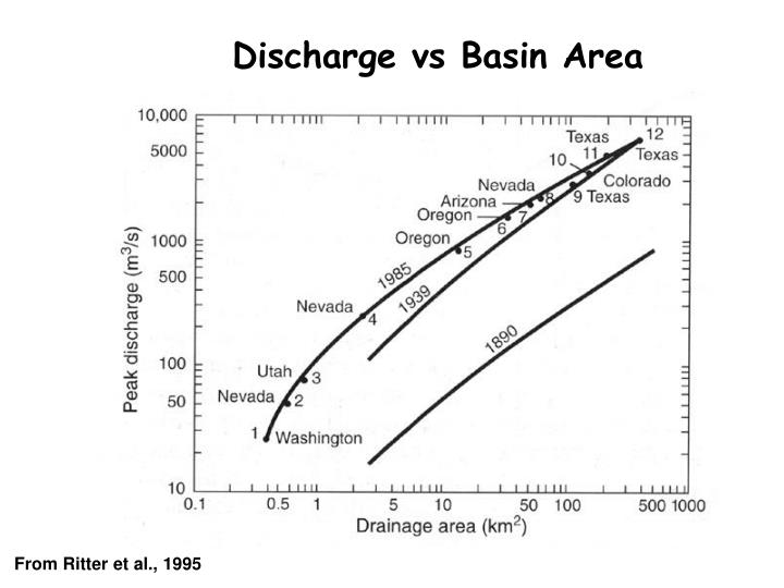 Discharge vs Basin Area