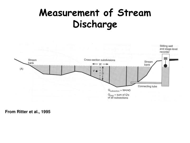 Measurement of Stream Discharge