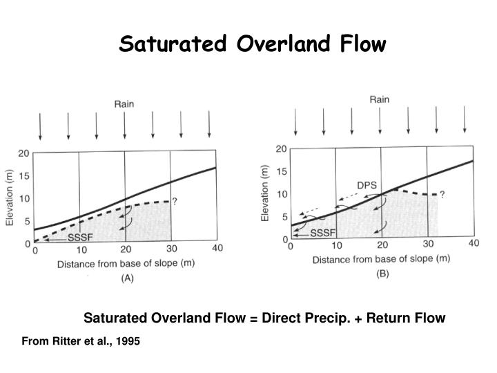 Saturated Overland Flow