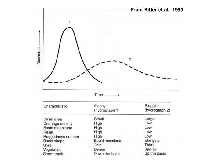From Ritter et al., 1995