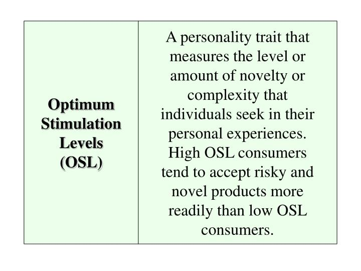Optimum Stimulation Levels (OSL)