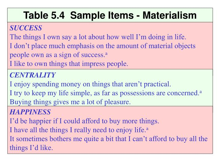 Table 5.4  Sample Items - Materialism