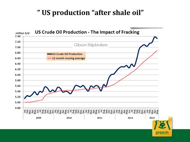 """ US production ""after shale oil"""