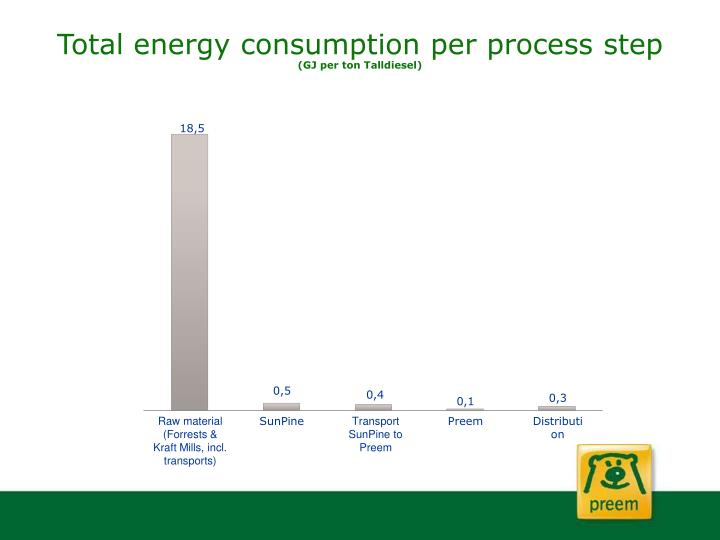 Total energy consumption per process step
