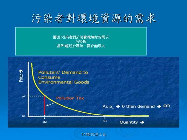污染者對環境資源的需求
