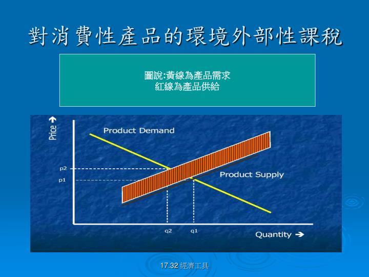 對消費性產品的環境外部性課稅