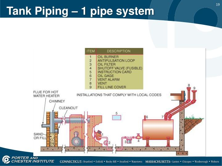 Tank Piping – 1 pipe system