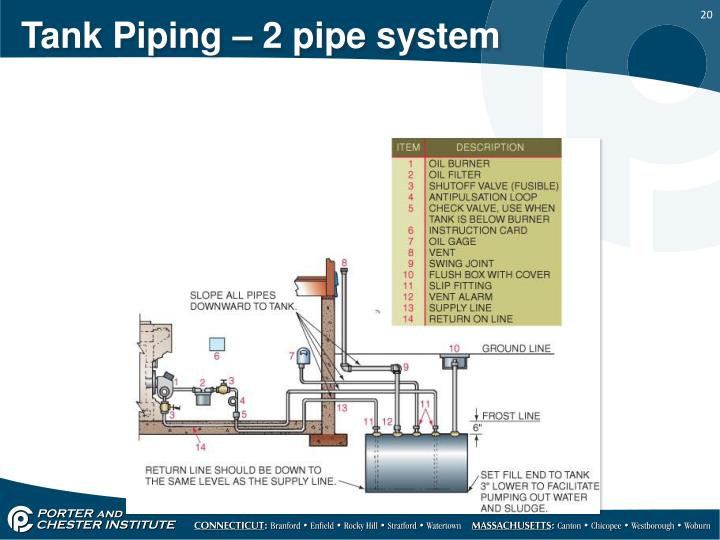 Tank Piping – 2 pipe system