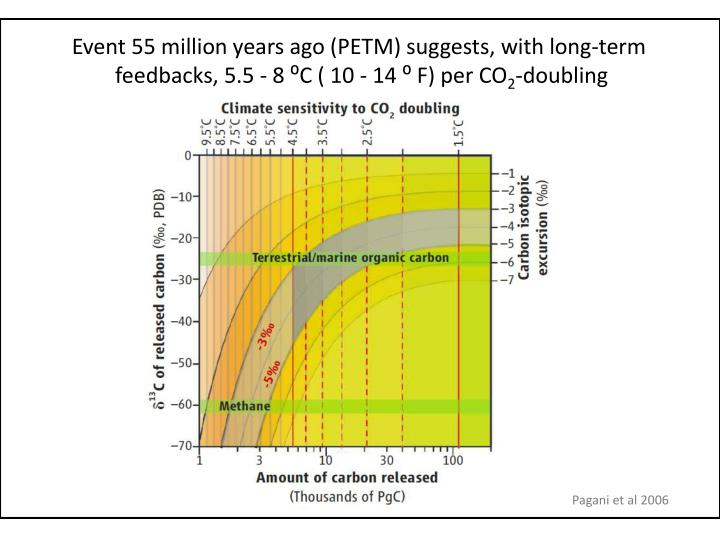 Event 55 million years ago (PETM) suggests, with long-term