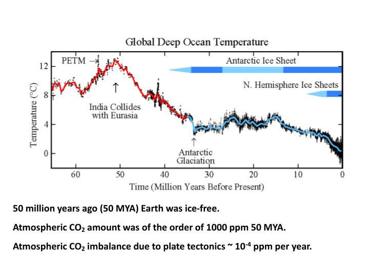 50 million years ago (50 MYA) Earth was ice-free.