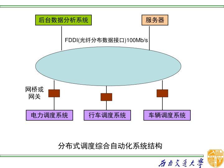 分布式调度综合自动化系统结构