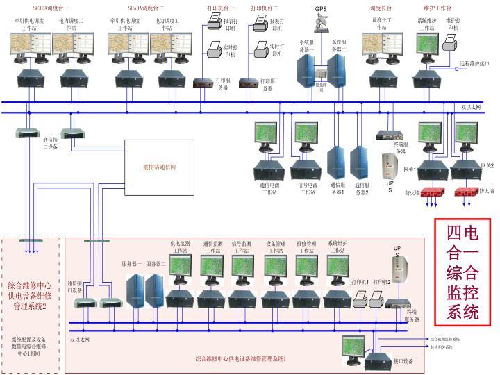 四电合一综合监控系统