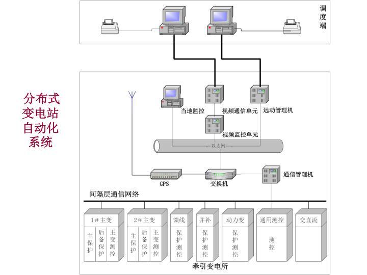 分布式变电站自动化系统