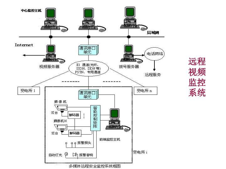 远程视频监控系统