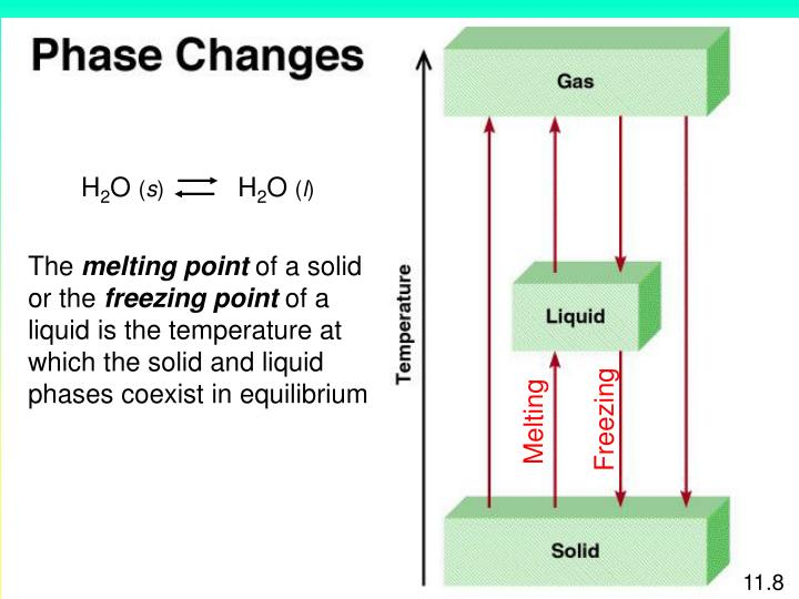 Ppt - Intermolecular Forces And Liquids And Solids Powerpoint Presentation