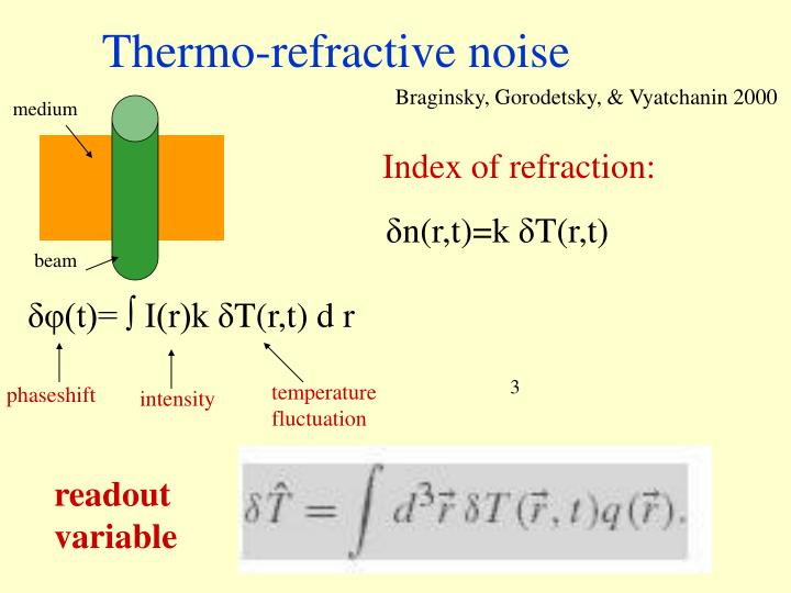 Thermo refractive noise
