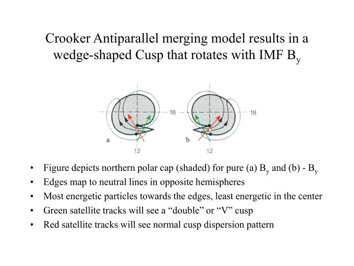 Crooker antiparallel merging model results in a wedge shaped cusp that rotates with imf b y