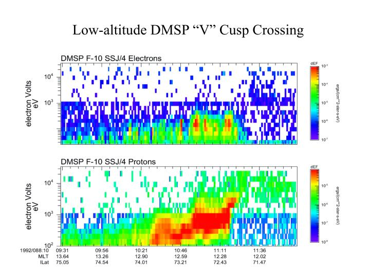 Low altitude dmsp v cusp crossing