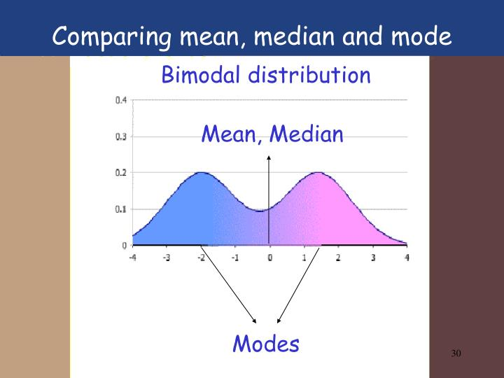 Comparing mean, median and mode