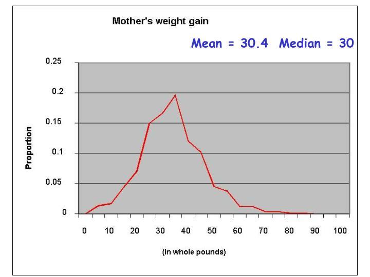 Mean = 30.4  Median = 30