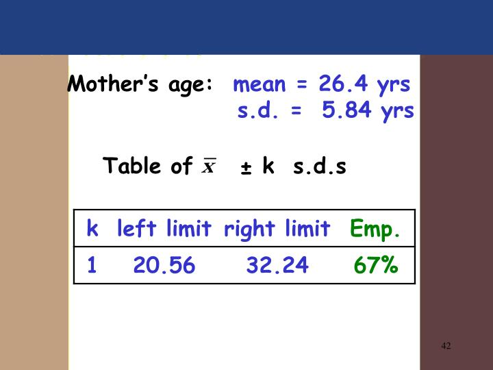 Mother's age: