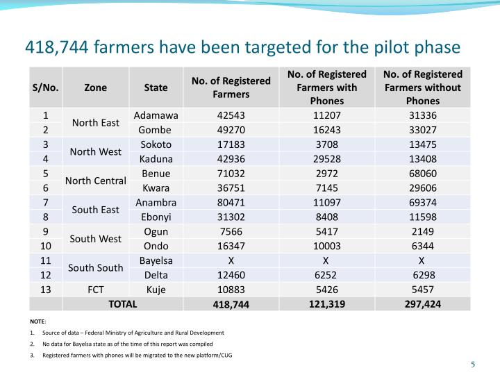 418,744 farmers have been targeted for the pilot phase