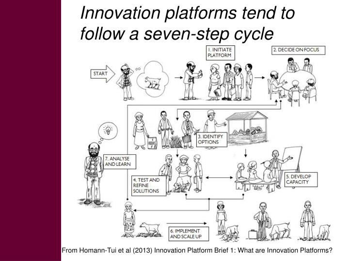 Innovation platforms tend to follow a seven-step cycle
