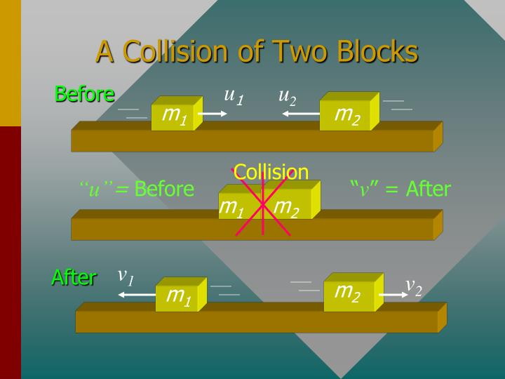 A collision of two blocks