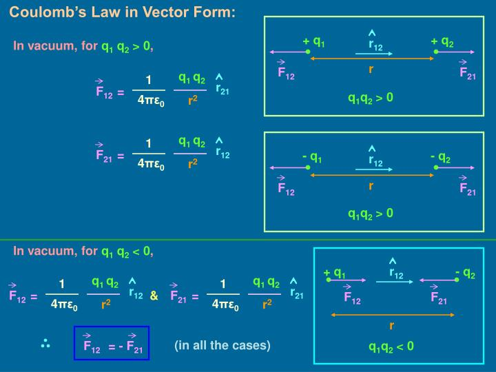 Coulomb's Law in Vector Form: