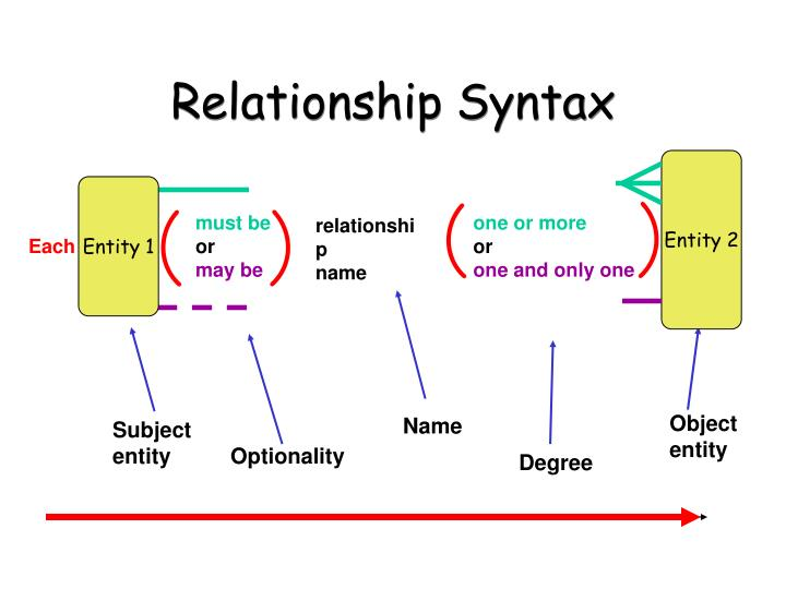 Relationship Syntax
