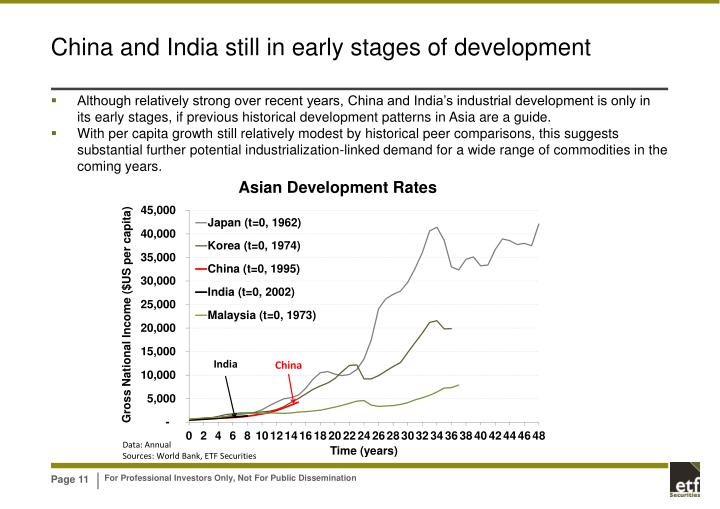 China and India still in early stages of development