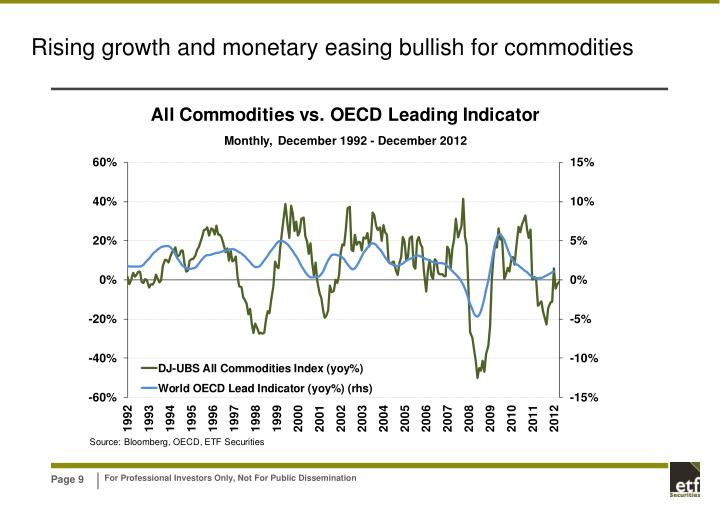 Rising growth and monetary easing bullish for commodities