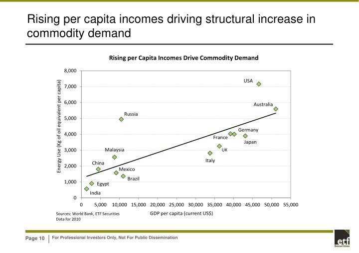 Rising per capita incomes driving structural increase in commodity demand