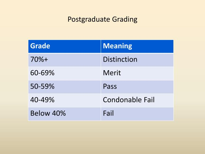 Postgraduate Grading